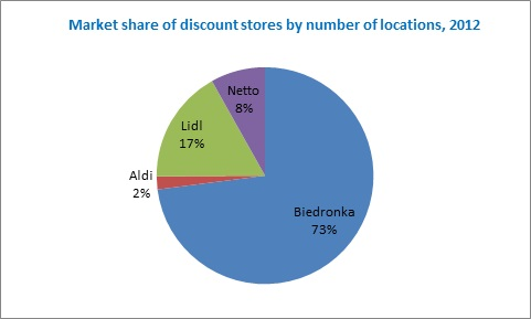 Market share of discount stores by number location